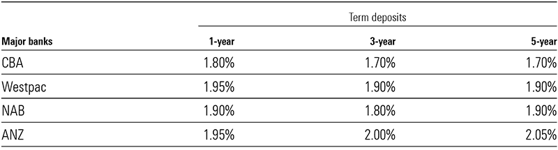 term deposit rates big 4
