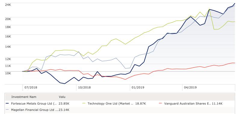 Top return FY19 stocks v ASX200