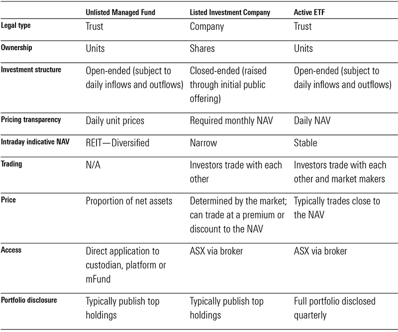 ETF v LIC v Managed Fund Comparrison