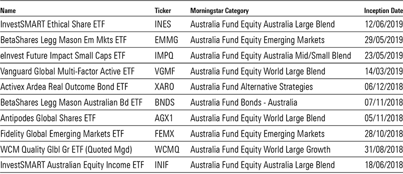 Active ETF Australia