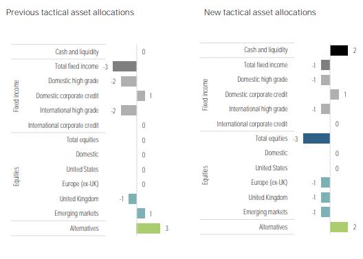 Previous tactical asset allocations versus New tactical asset allocations