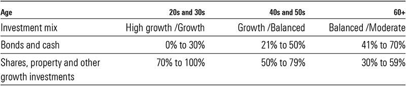 age and investment mix