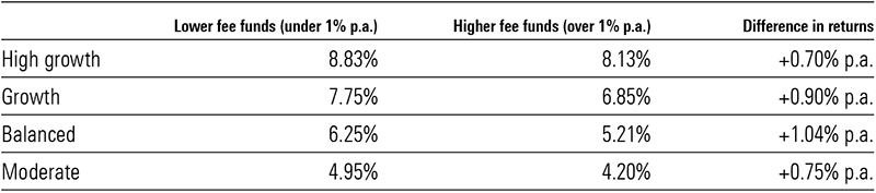 mix of funds and fees