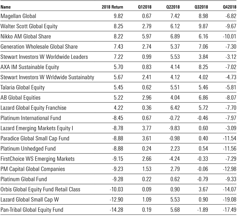 Global equity funds 2018