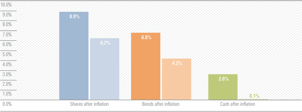 Chart illustrating the the impact of inflation on investment returns, 1996–2016