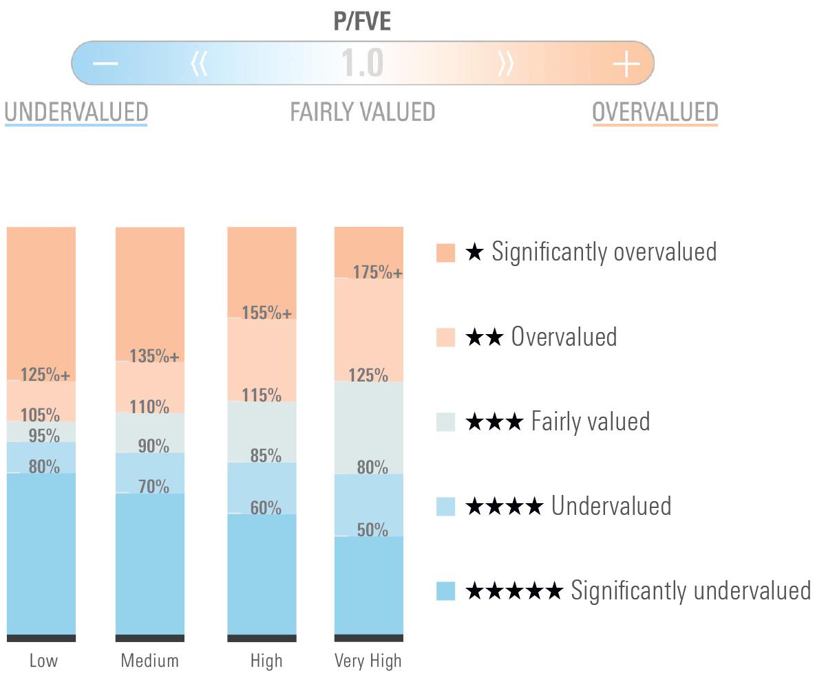 Chart illustrating Morningstar's equity valuation