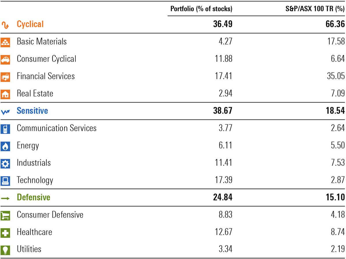 Table: Vanguard International Shares Index vs the S&P/ASX 100 TR