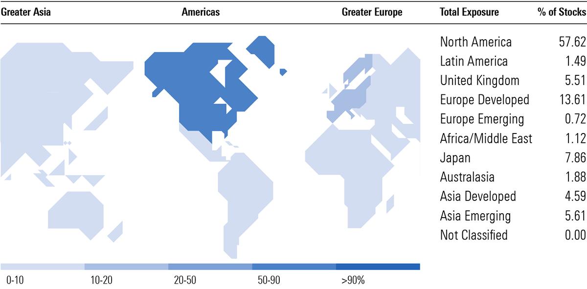 Table: Composition of global sharemarket