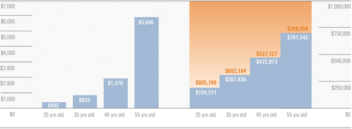 Chart illustrating the monthly savings needed to accumulate $1 million by age 65