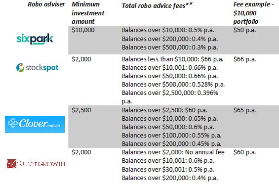Compare robo advisers Australia