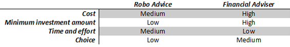 How robo advice differs from traditional financial advice