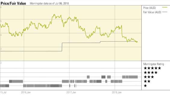 Harvey Norman Price to Morningstar Fair Value Estimate Chart