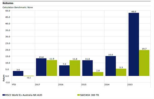Returns MSCI v ASX300