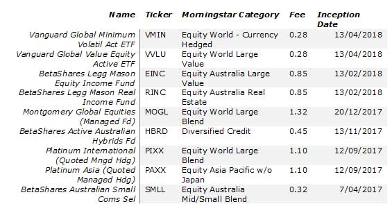 Latest Active ETF ASX Listings