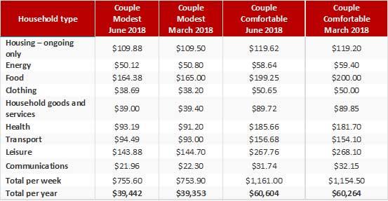 ASFA Retirement Standard Table