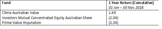 Australia large valuefund table