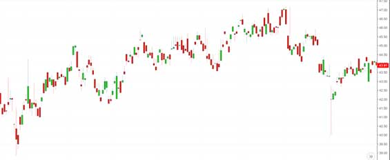 candle stick graph