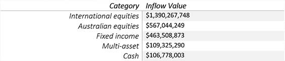 ETF Category Inflows