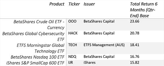 ETF top performing products