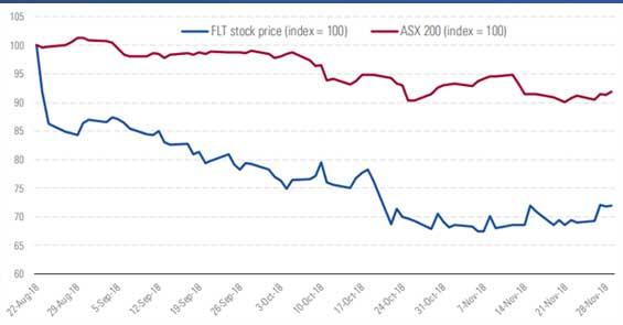 Flight Center stock chart v asx 200 index