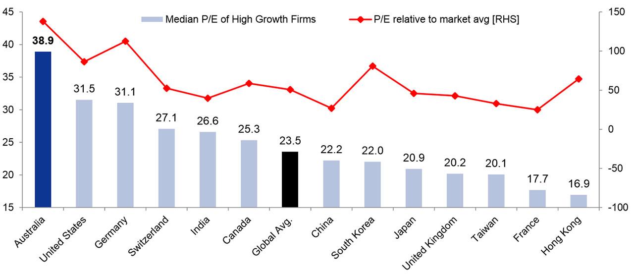 High growth stocks Australia