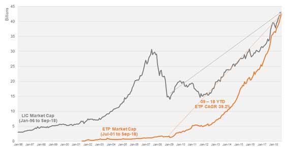 ETF v LIC industry growth