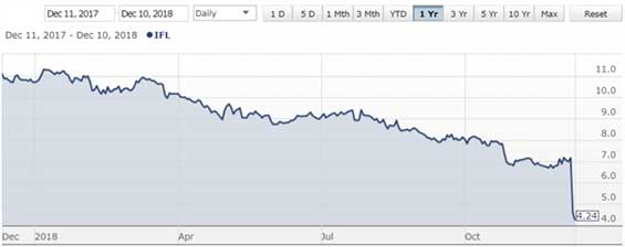 IOOF Stock Chart