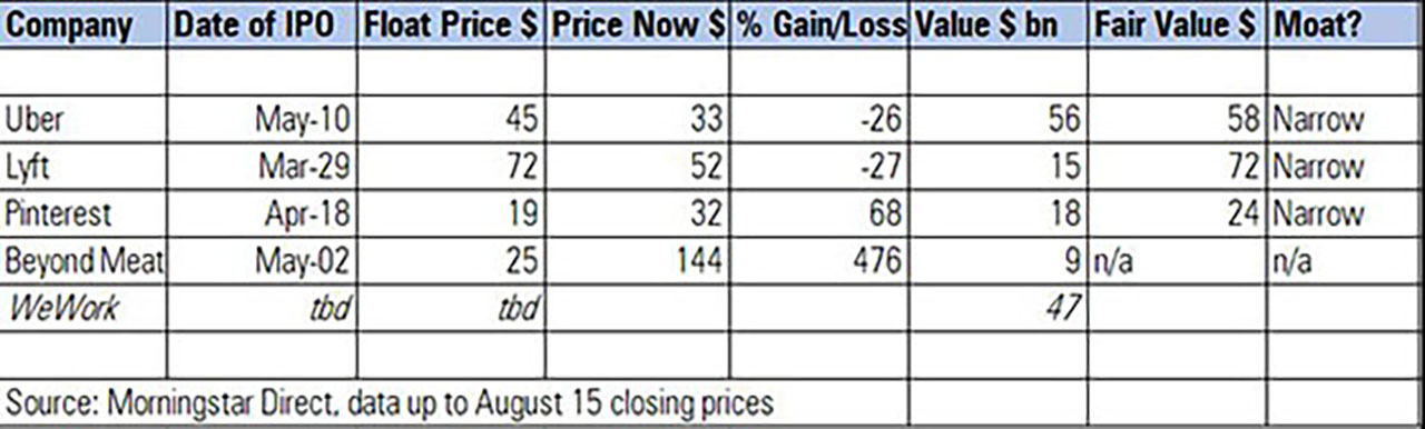 IPO prices from Morningstar Direct