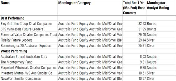 mid small cap aussie equities performance table