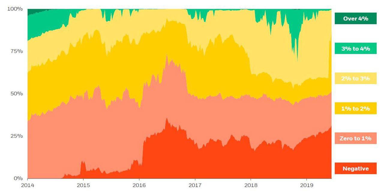 negative rates global markets