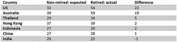 Retirement table schroders