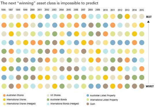 Vanguard asset classes historical comparison