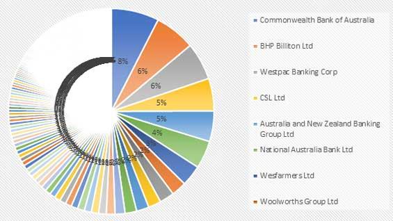 ETF chart vanguard