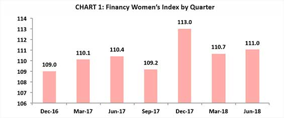 Financy Womens Index by Quarter