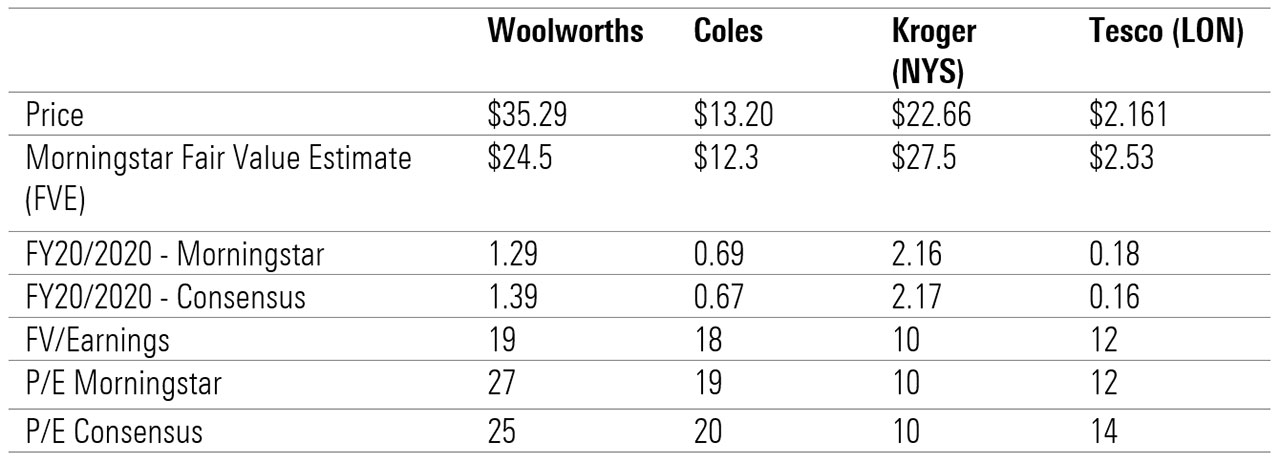 Woolworth v international peers