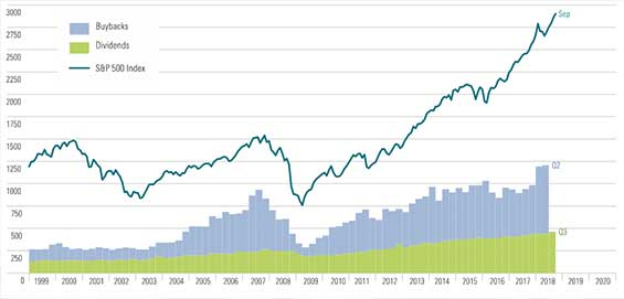S&P500 Divs and buybacks YMW