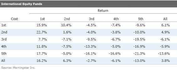 International Equity Funds table