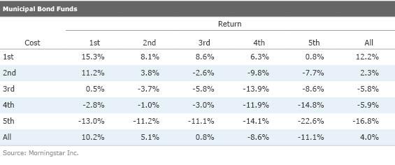 Municipal Bond Funds table