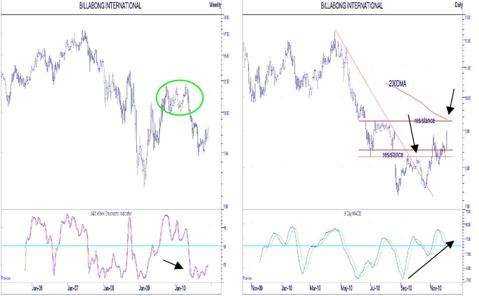 BBG chart