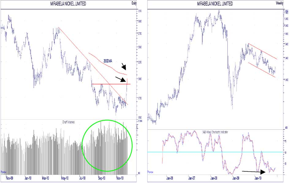 MBN chart
