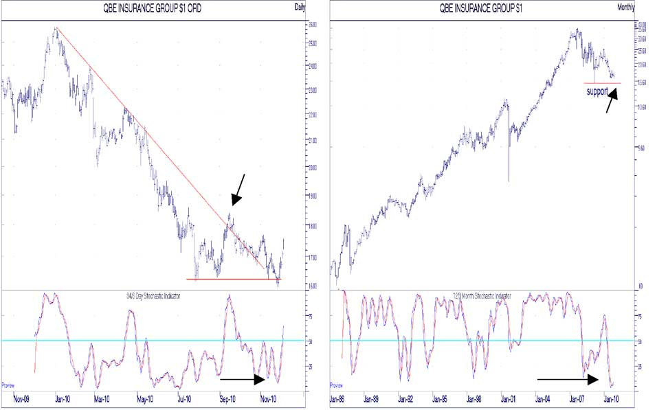 QBE chart