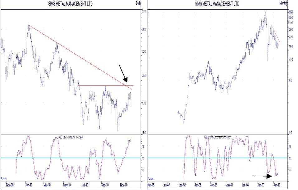 SGM chart