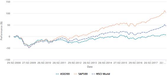 market comparison US-All-Global-Australia-S&P500